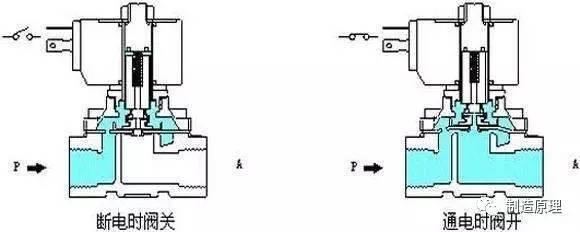 电磁阀的工作原理和用途