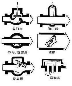 阀门的种类及阀门分类