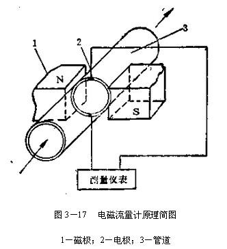 电磁流量计工作原理作用,智能电磁流量计结构示意图